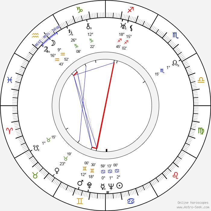 Henry Cass - Birth horoscope chart
