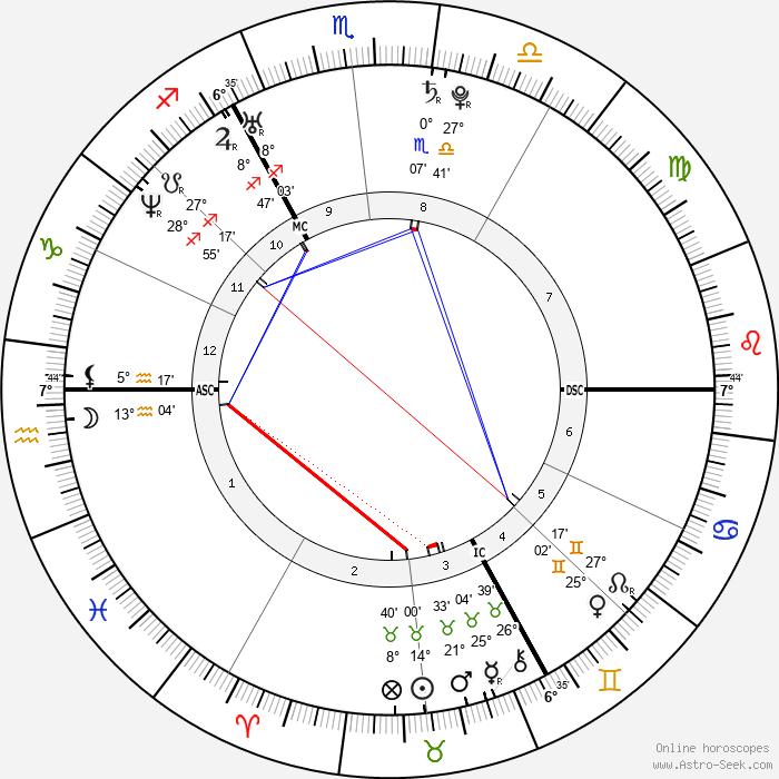 Henry Cavill - Birth horoscope chart