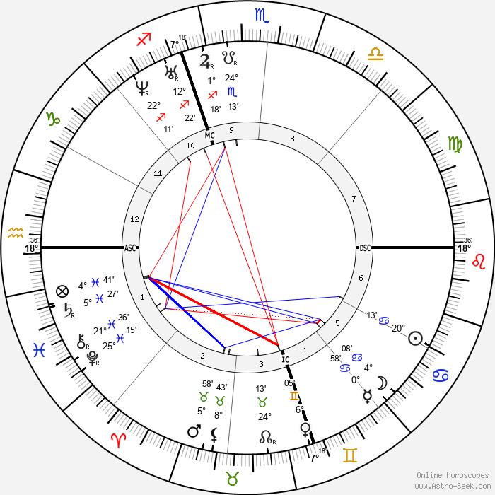 Henry David Thoreau - Birth horoscope chart