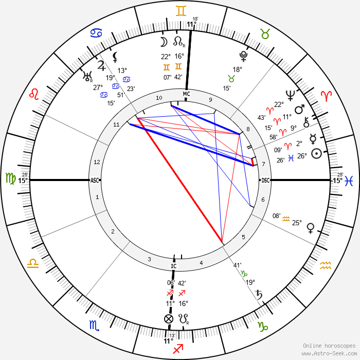Henry De France - Birth horoscope chart