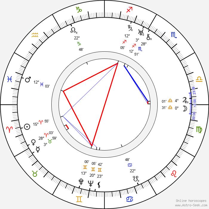 Henry Dehnert - Birth horoscope chart