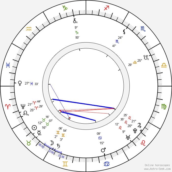 Henry Fielding - Birth horoscope chart
