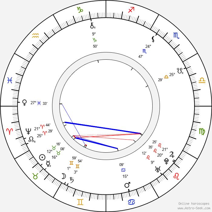 Henry Fielding - Birth horoscope chart
