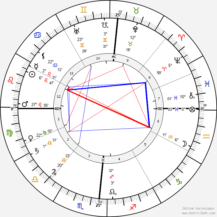 Henry Ford - Birth horoscope chart