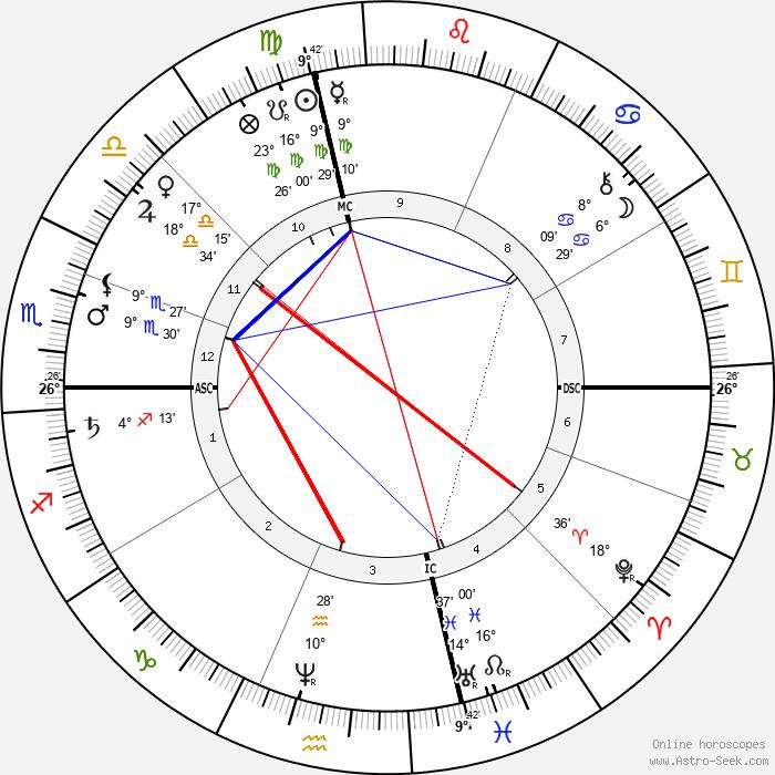 Henry George - Birth horoscope chart