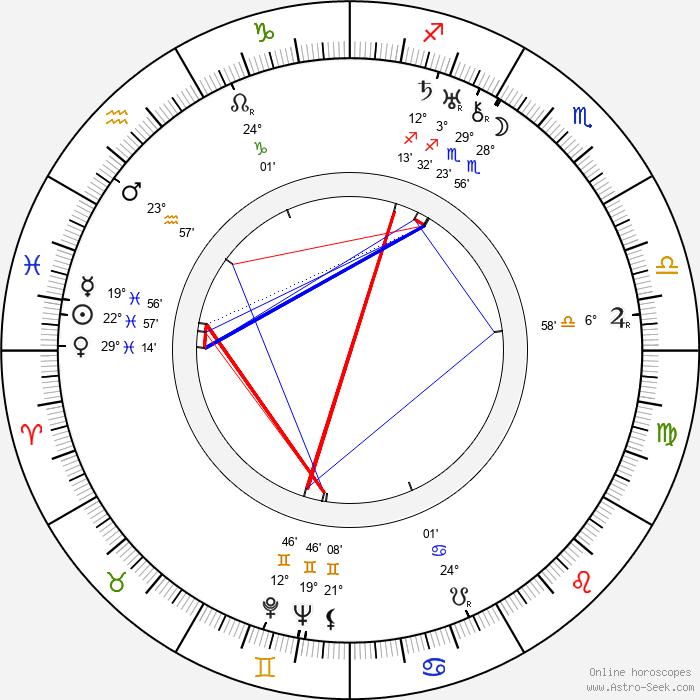 Henry Hathaway - Birth horoscope chart
