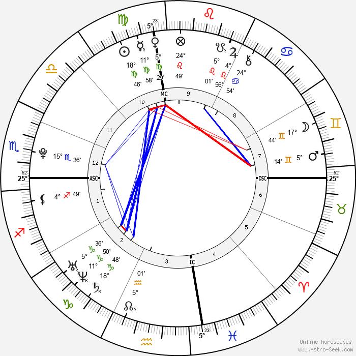 Henry Hopper - Birth horoscope chart