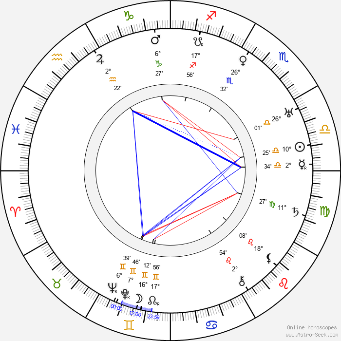 Henry Hull - Birth horoscope chart