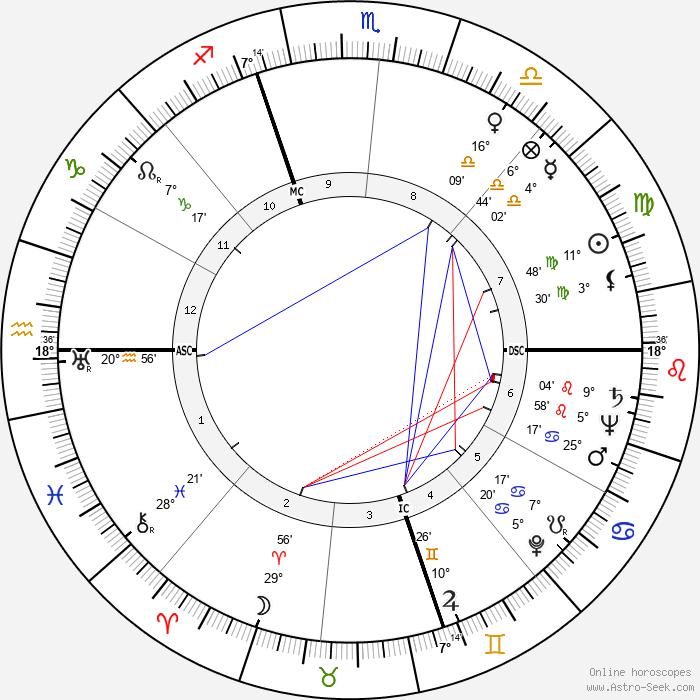 Henry II Ford - Birth horoscope chart