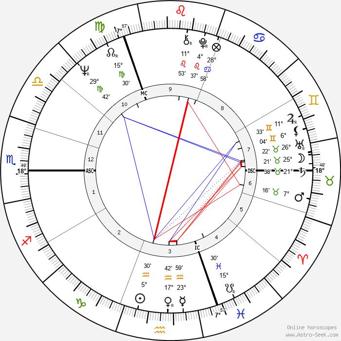 Henry Jaglom - Birth horoscope chart