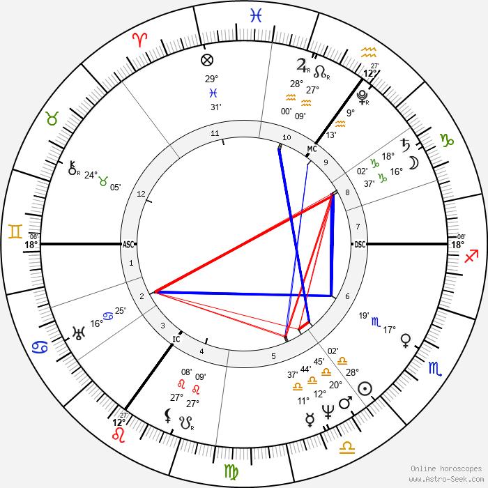 Henry John Temple - Birth horoscope chart