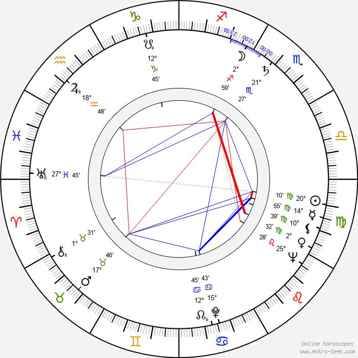 Henry Kaplan - Birth horoscope chart