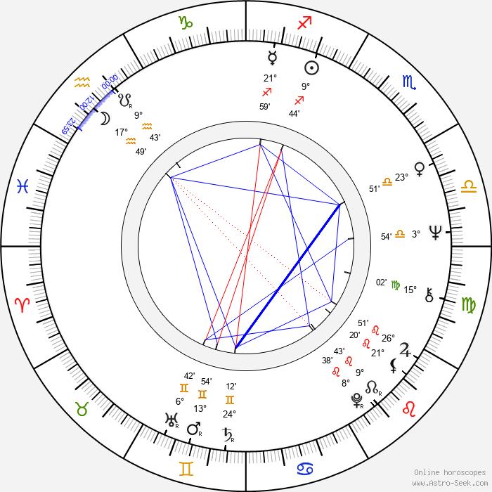 Henry Kingi - Birth horoscope chart