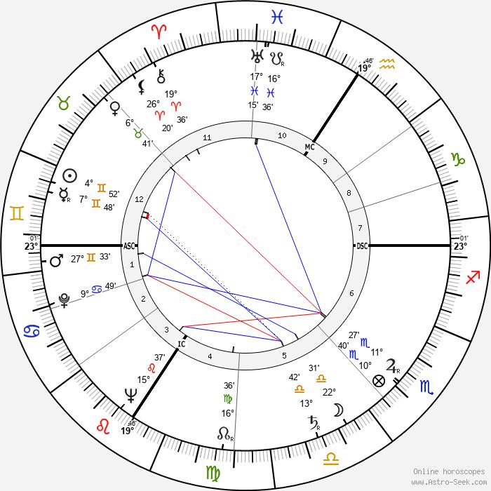 Henry Kissinger - Birth horoscope chart