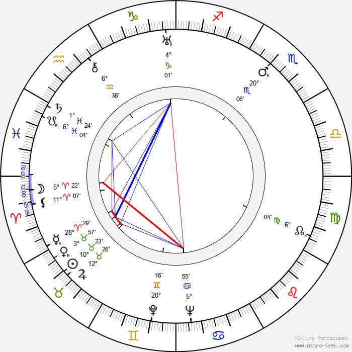 Henry Koster - Birth horoscope chart