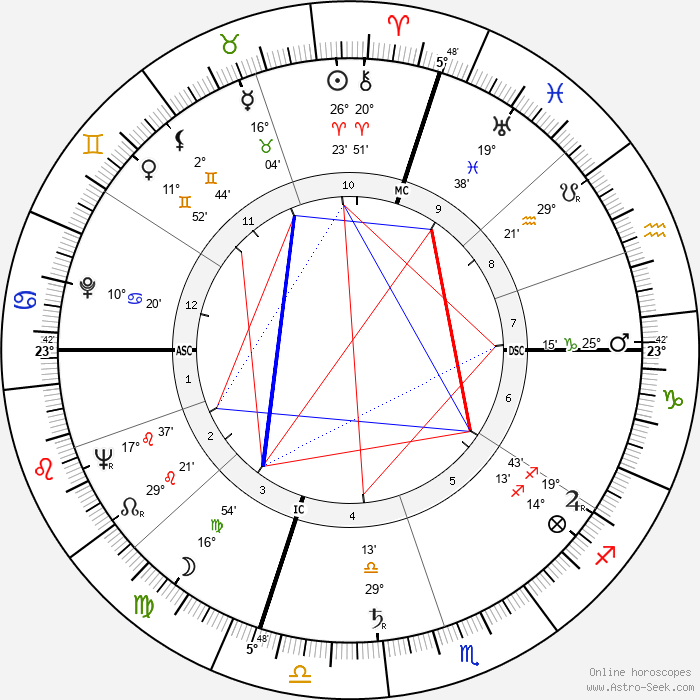 Henry Mancini - Birth horoscope chart