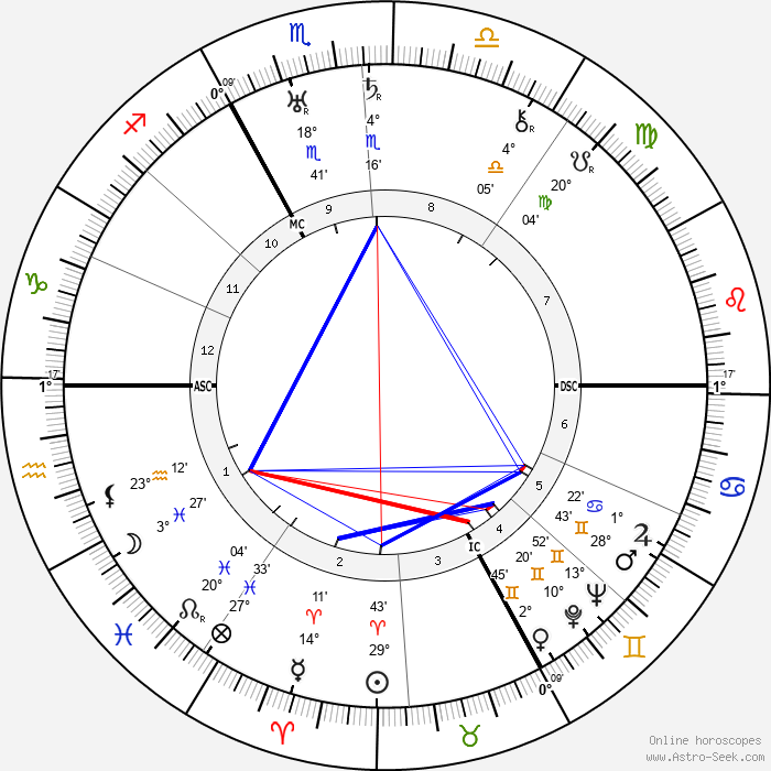 Henry Montherlant - Birth horoscope chart