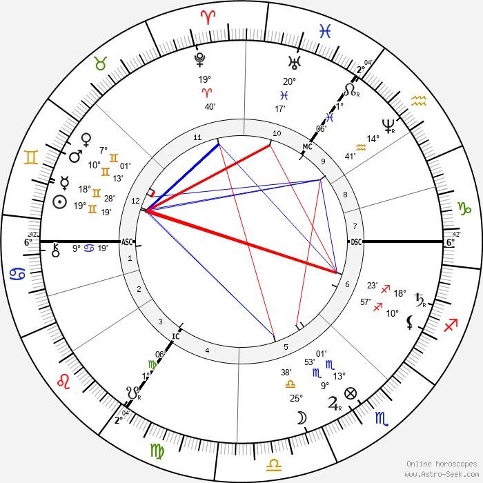 Henry Morton Stanley - Birth horoscope chart