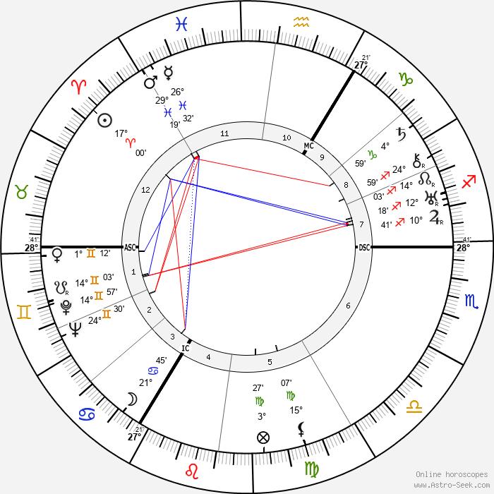Henry Robert Hazell - Birth horoscope chart