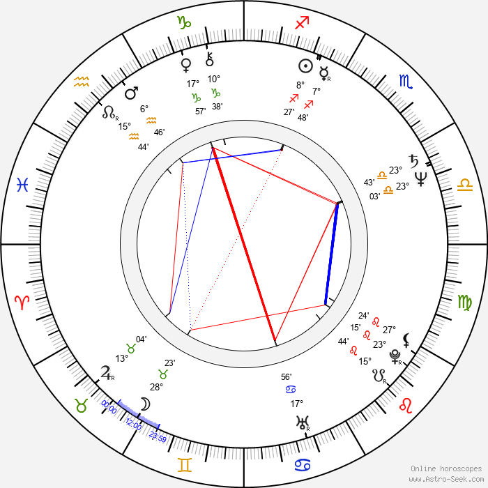 Henry Selick - Birth horoscope chart