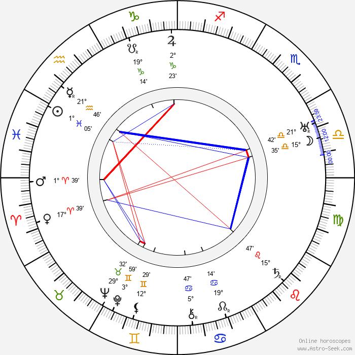 Henry Sharp - Birth horoscope chart
