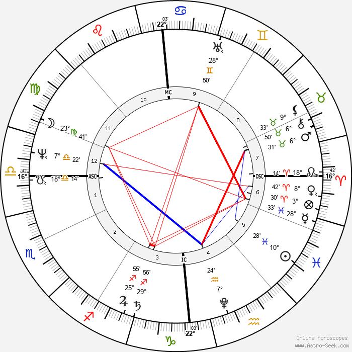 Henry Steinhauer - Birth horoscope chart
