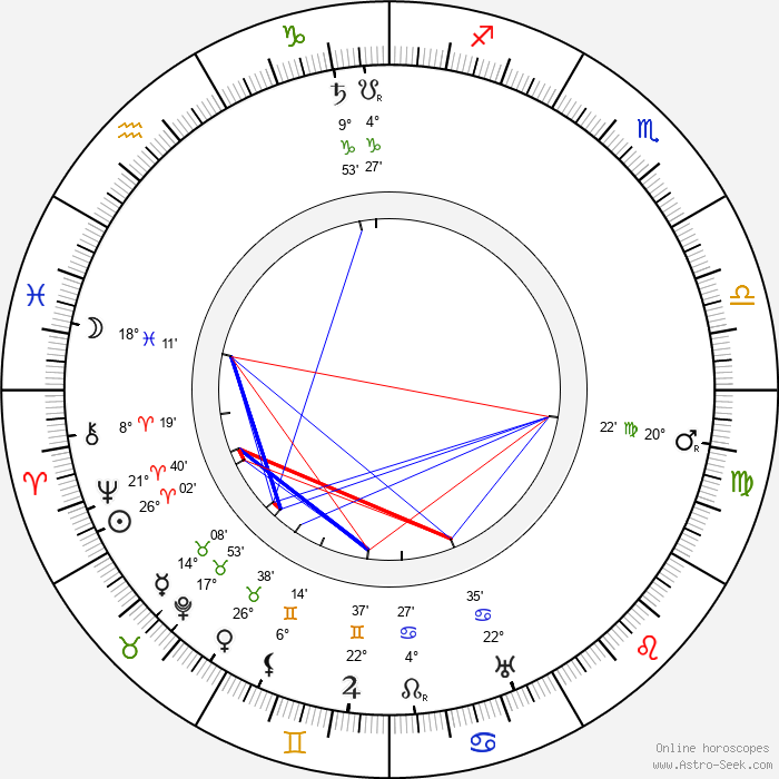 Henry Stephenson - Birth horoscope chart