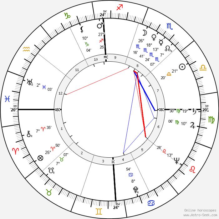 Henry Suerstedt - Birth horoscope chart