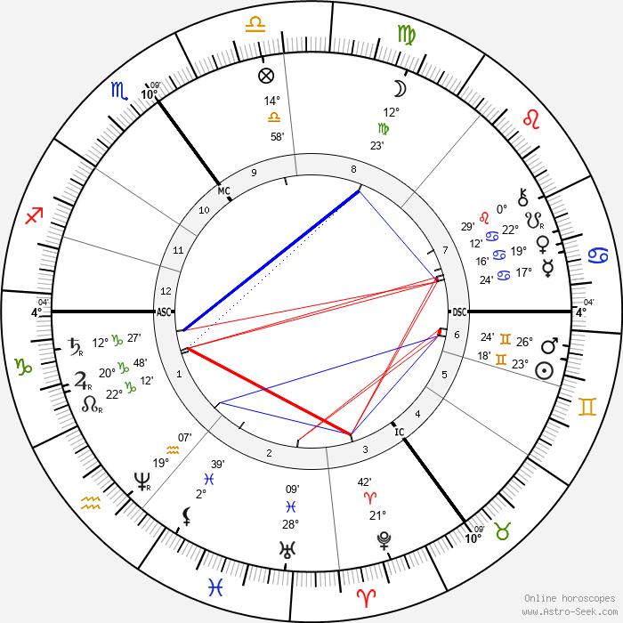 Henry Taunt - Birth horoscope chart