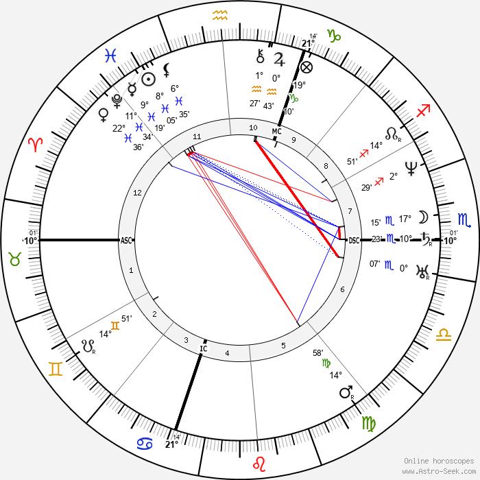 Henry Wadsworth Longfellow - Birth horoscope chart