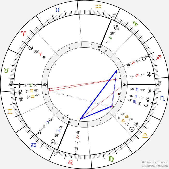 Henry Wallace - Birth horoscope chart