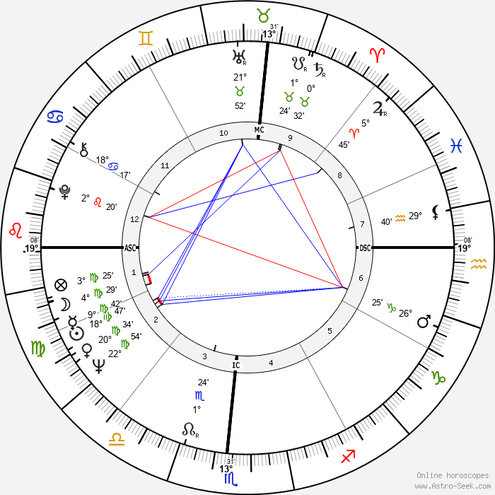 Henry Waxman - Birth horoscope chart