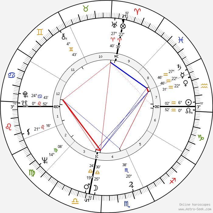 Henry Wendell Jordan - Birth horoscope chart