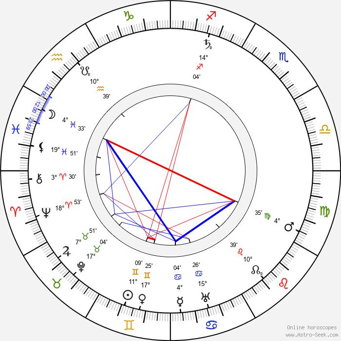Henry Woodruff - Birth horoscope chart