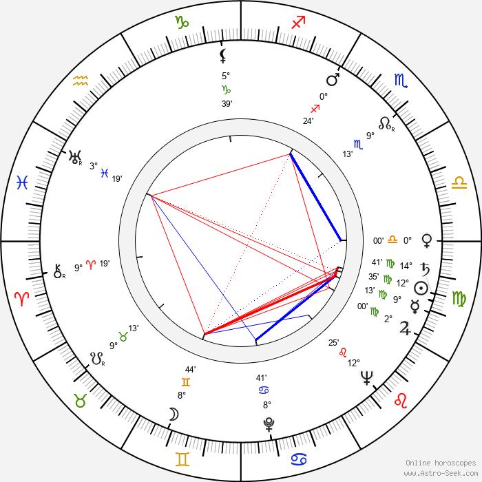 Henryk Abbe - Birth horoscope chart