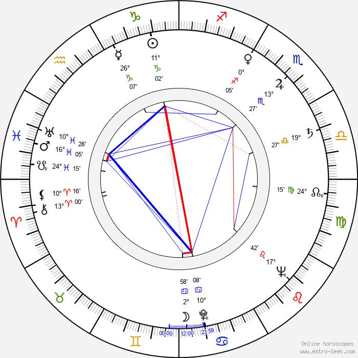 Henryk Bak - Birth horoscope chart