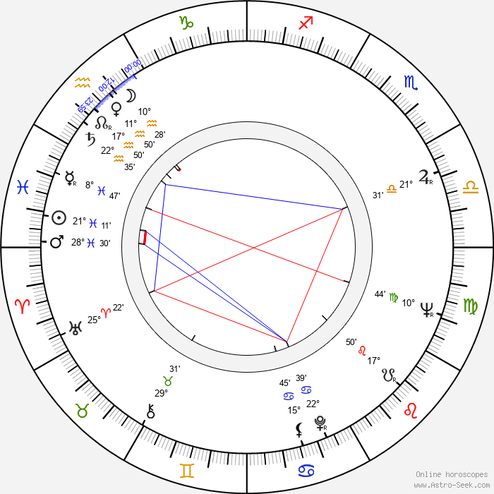 Henryk Bista - Birth horoscope chart