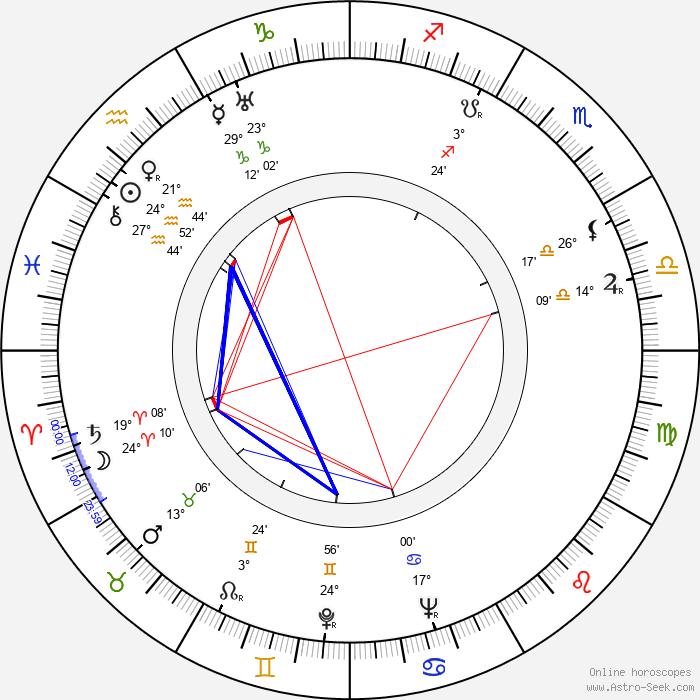 Henryk Borowski - Birth horoscope chart