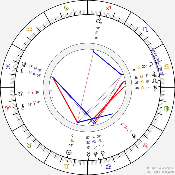 Henryk Guzek - Birth horoscope chart