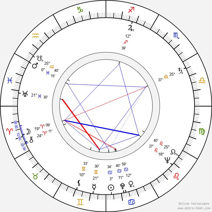 Henryk Hunko - Birth horoscope chart