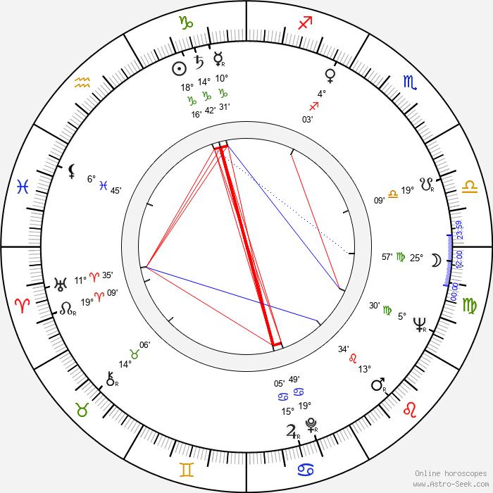 Henryk Kluba - Birth horoscope chart