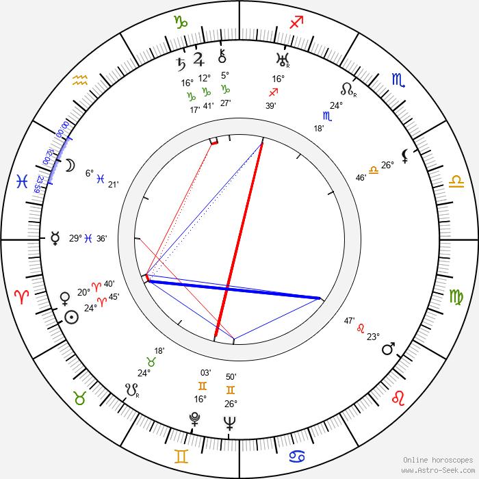Henryk Rzetkowski - Birth horoscope chart