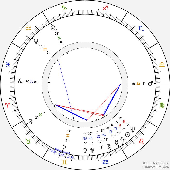 Henryk Szwajcer - Birth horoscope chart