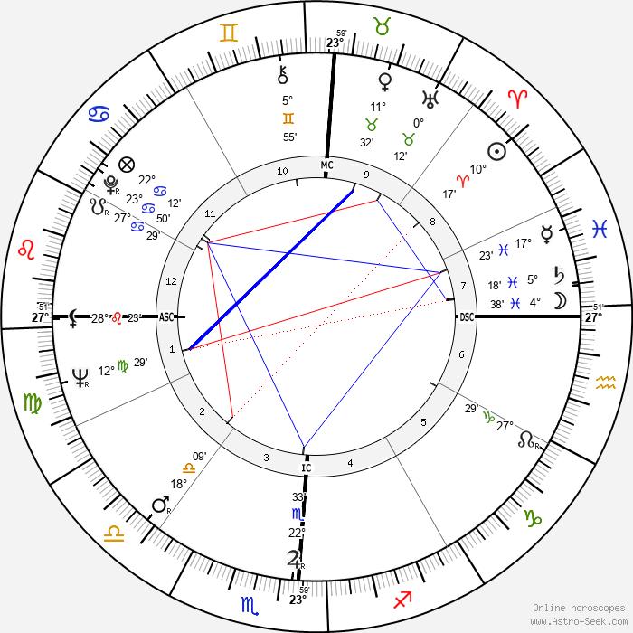 Herb Alpert - Birth horoscope chart