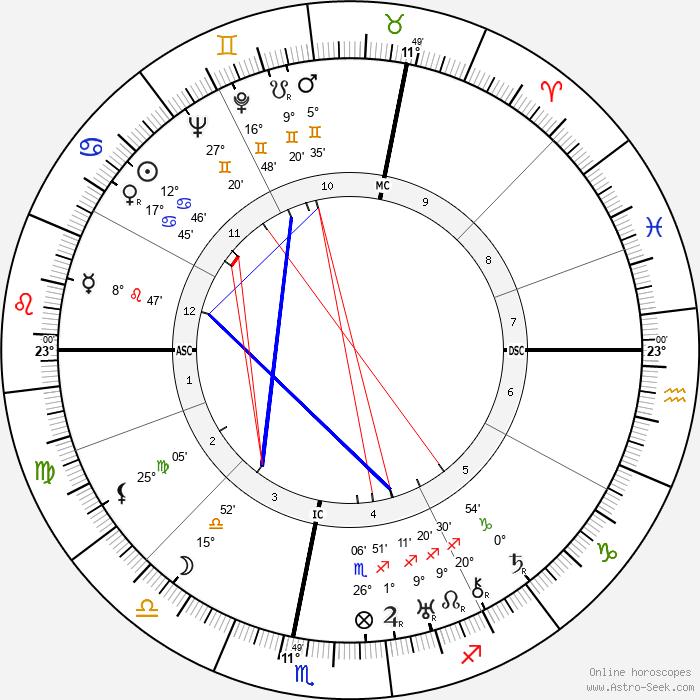 Herbert A. Lohlein - Birth horoscope chart