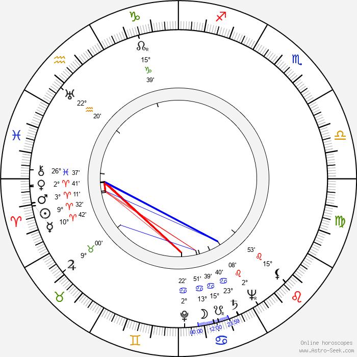 Herbert Anderson - Birth horoscope chart