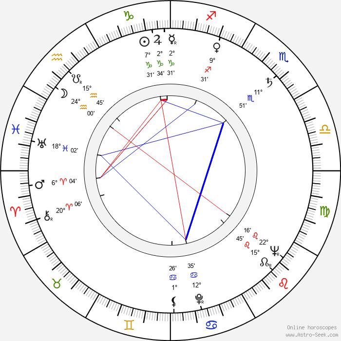 Herbert Ballmann - Birth horoscope chart