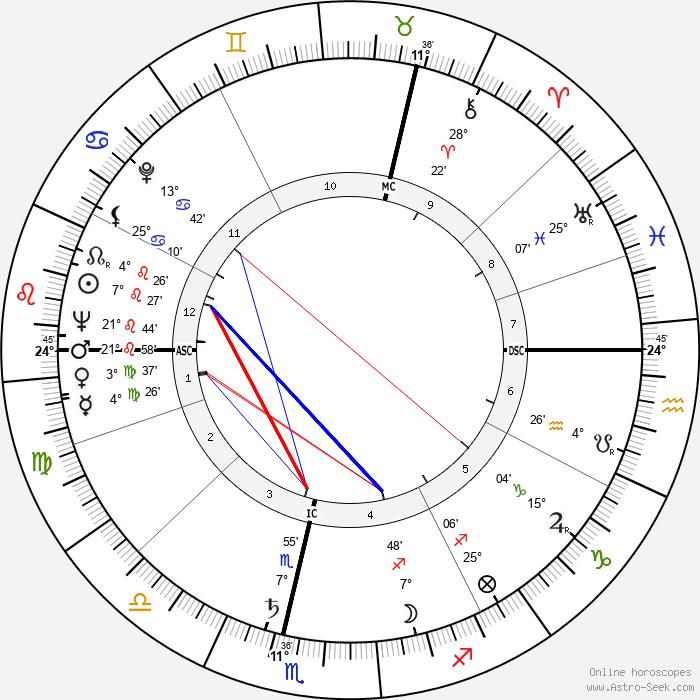 Herbert Baumann - Birth horoscope chart