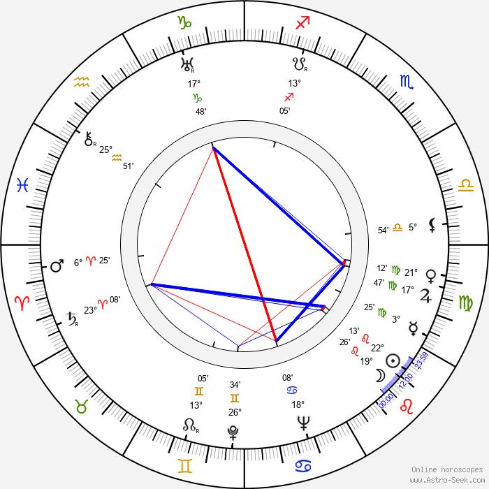 Herbert Clyde Lewis - Birth horoscope chart