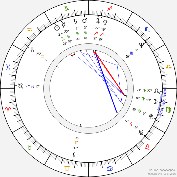 Herbert Duncanson - Birth horoscope chart